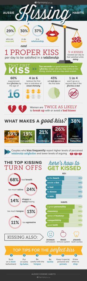 e-Harmony kissing graphic.